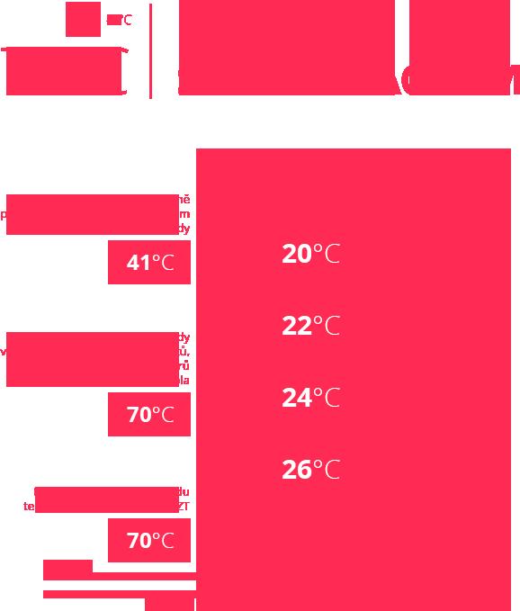 infografika domu bez subregulace EIM
