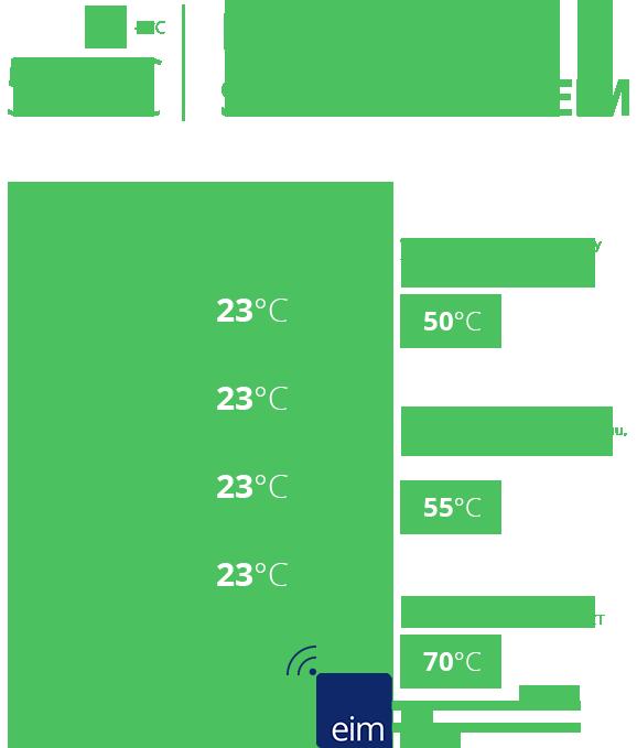 infografika domu se subregulací EIM