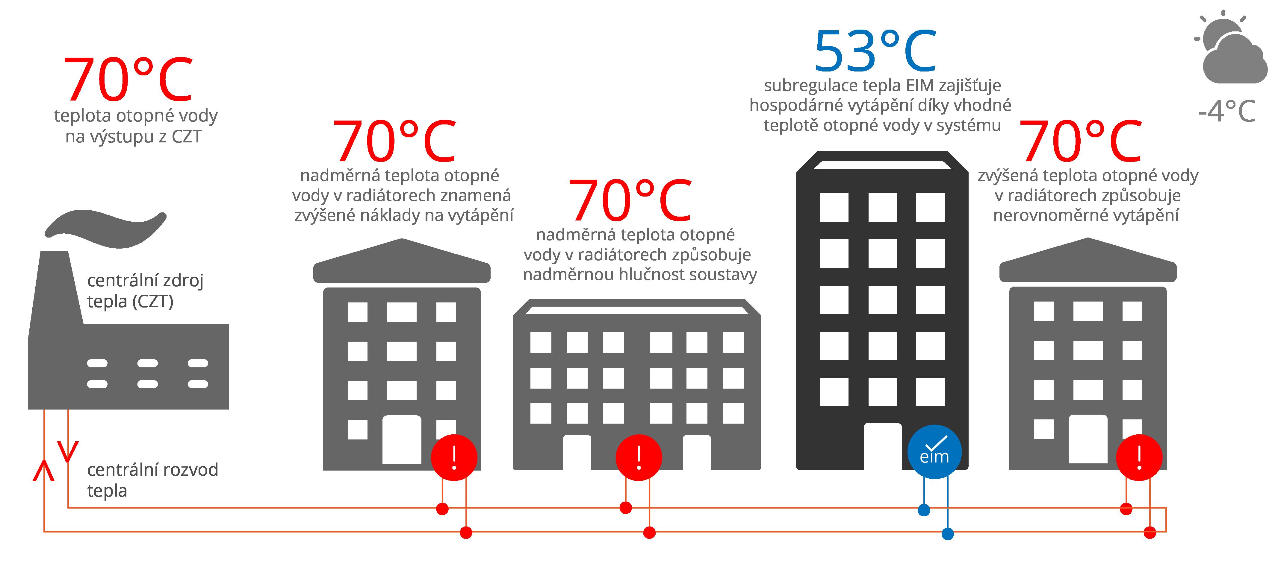 regulace vytápění se subregulační jednotkou EIM