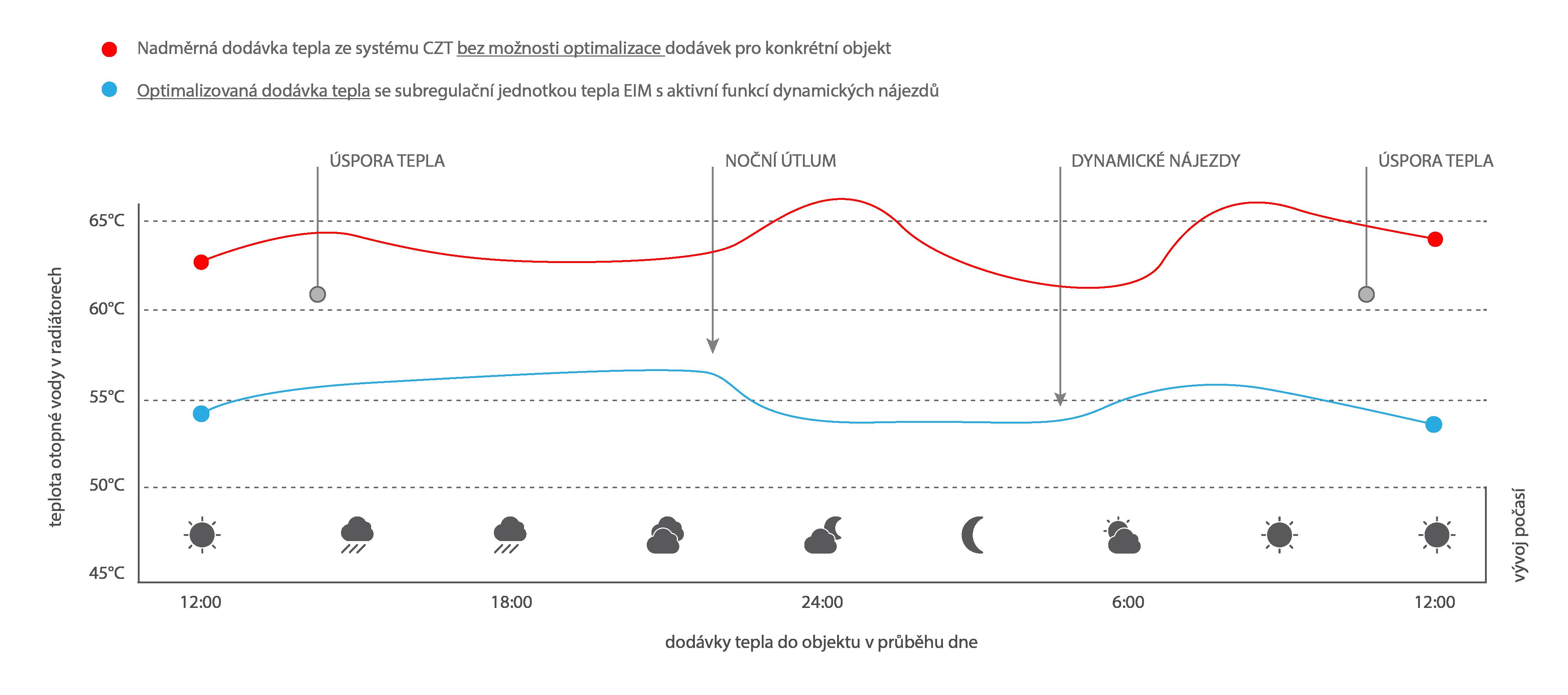 graf optimalizace dodávky tepla z CZT