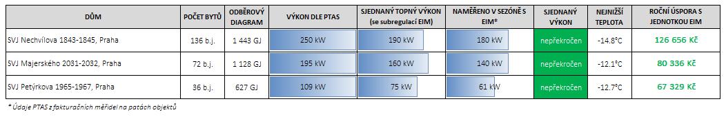 Tabulka řízení výkonu PTAS